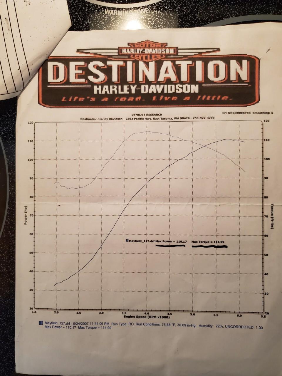 Washington - Road King For Sale - Harley--Davidson Motorcycles